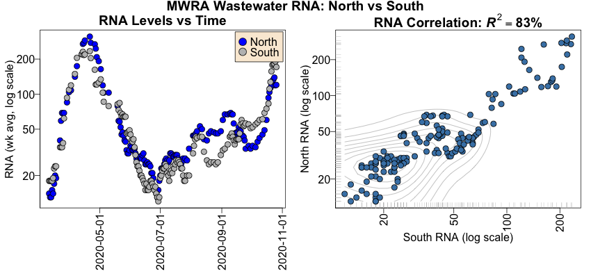 Correlation of north and south district wastewater RNA