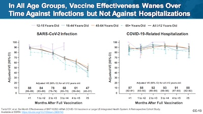 Pfizer/KPSC: Vaccine efficacy against any infection waning