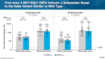 Pfizer: GMT neutralizing titers Delta